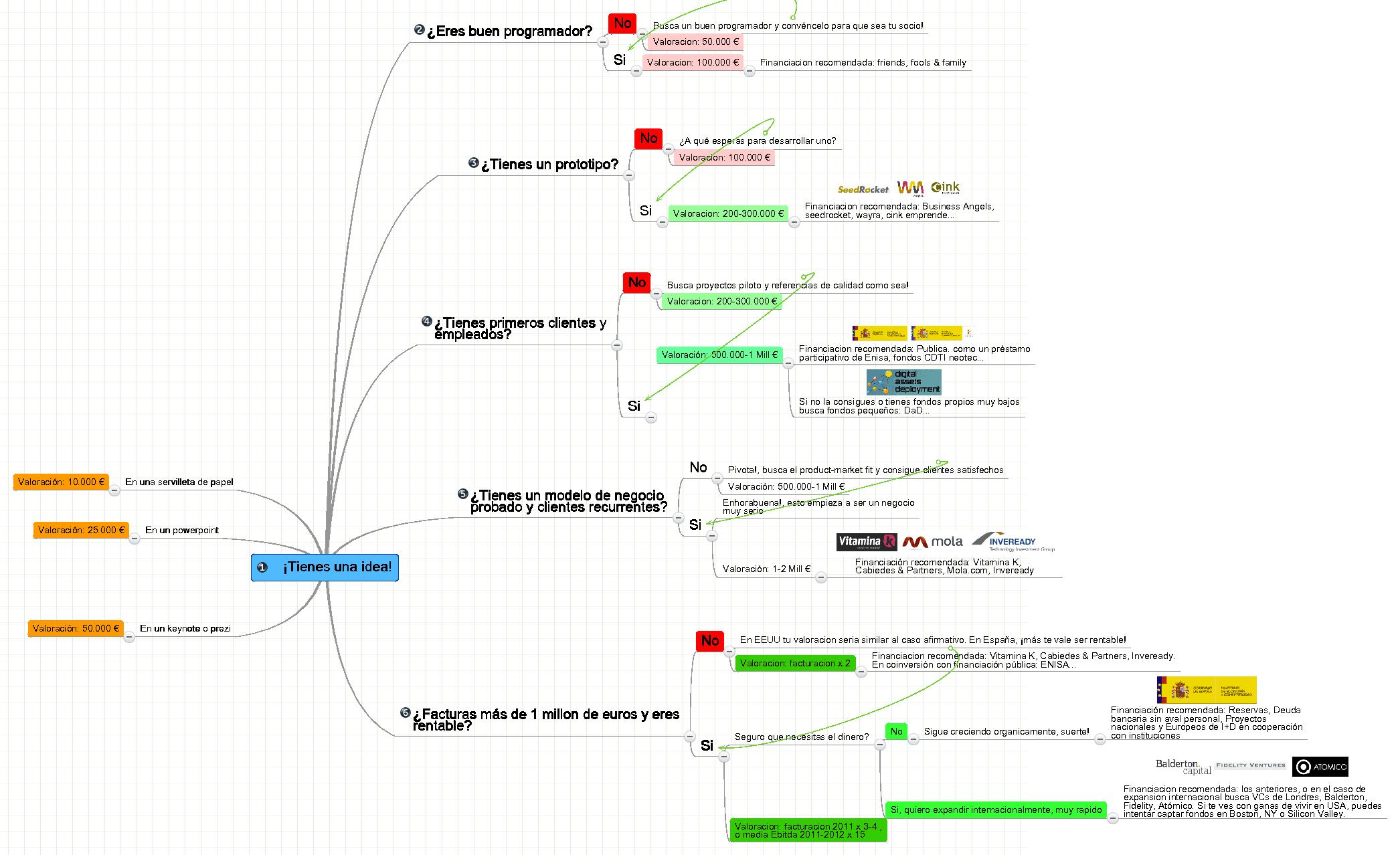 Guia valoracion startups