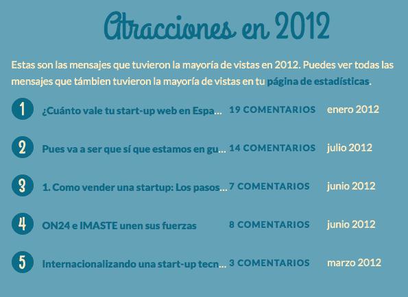 ranking posts más leidos 2012
